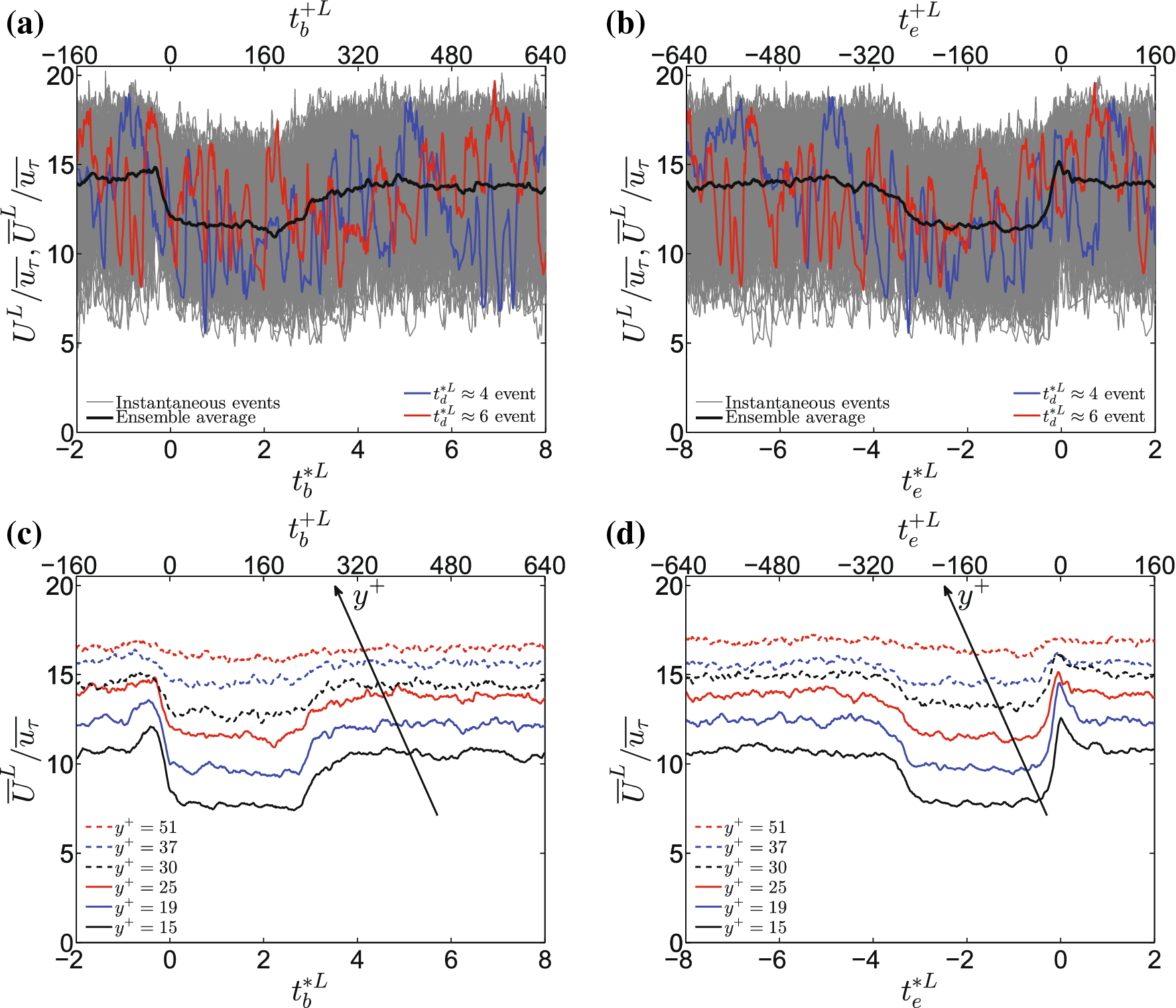An experimental investigation into spatiotemporal