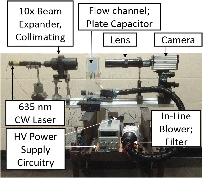 Holographic deflection imaging measurement of electric charge on