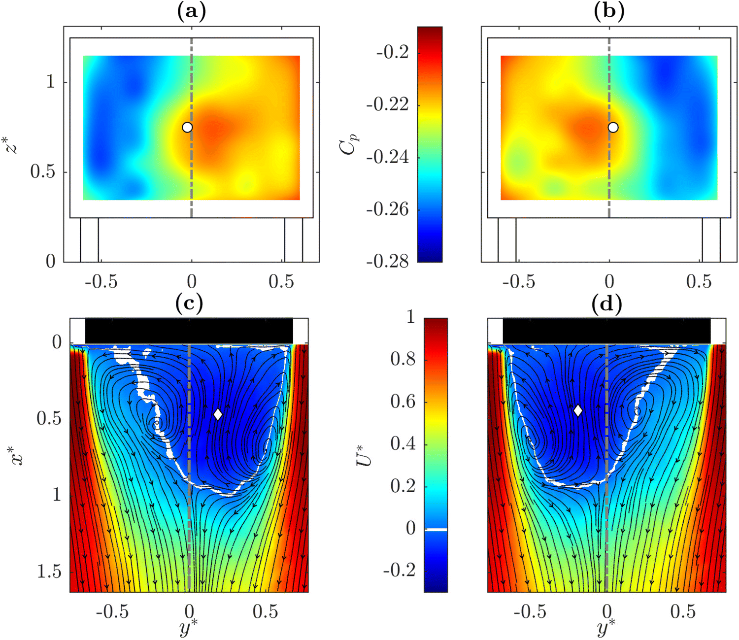 Adaptive control of the dynamics of a fully turbulent