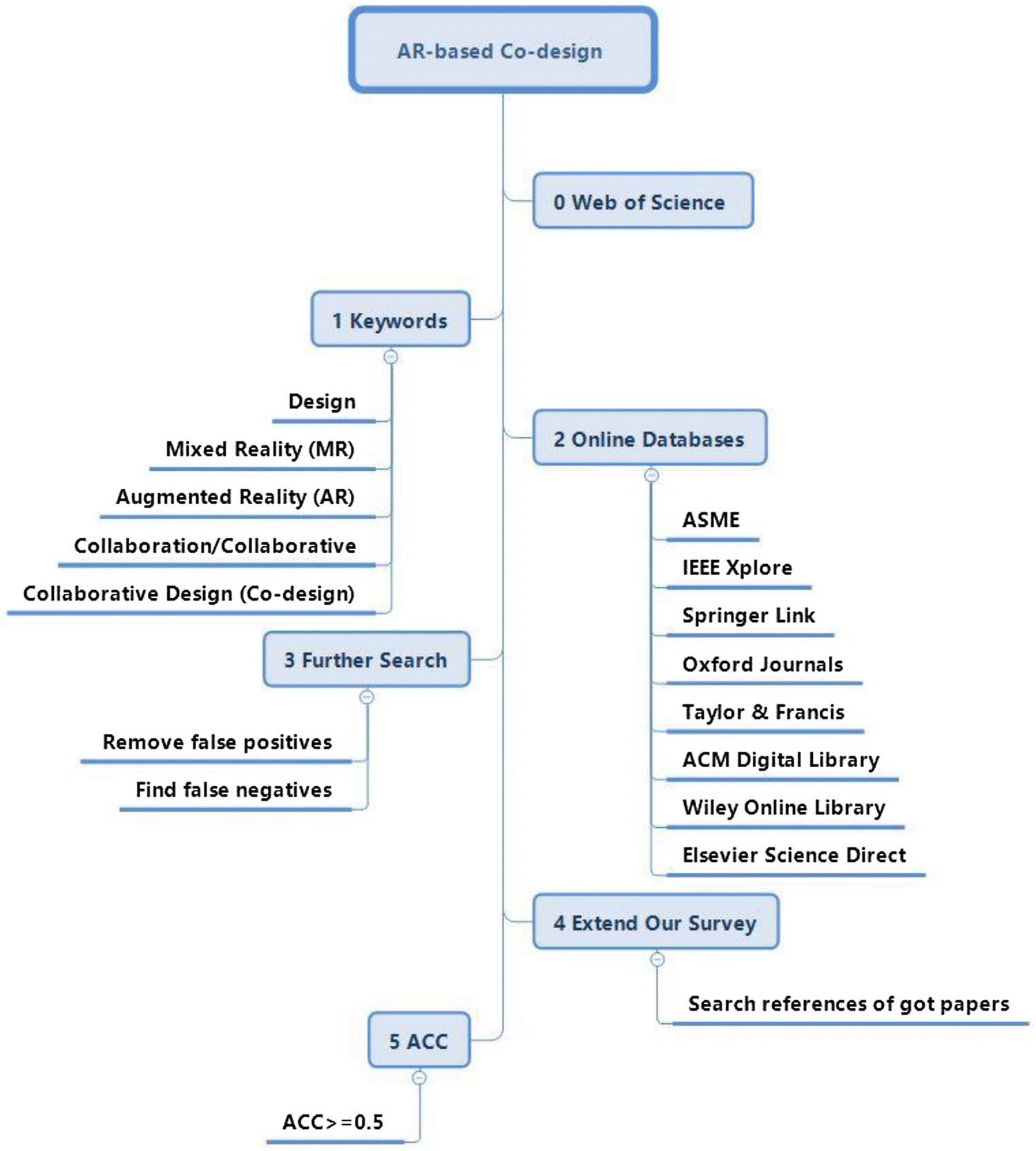 A comprehensive survey of AR/MR-based co-design in
