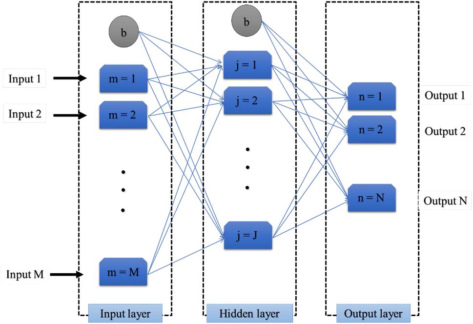 A novel Harris hawks' optimization and k-fold cross-validation