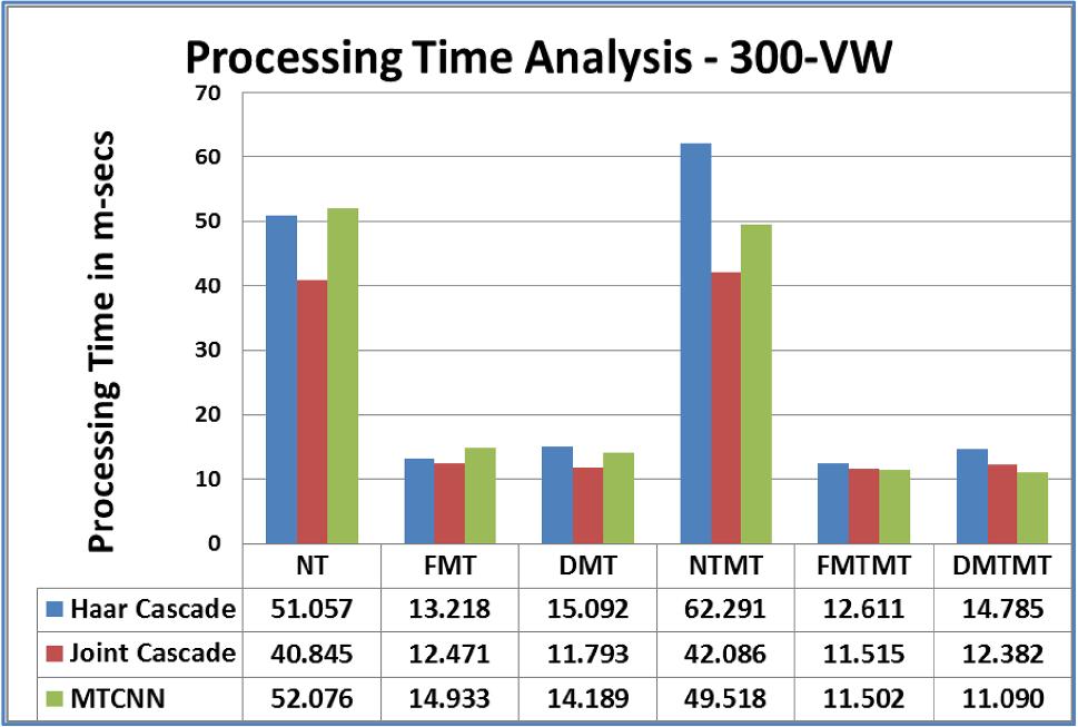 Face detection and tracking using hybrid margin-based ROI