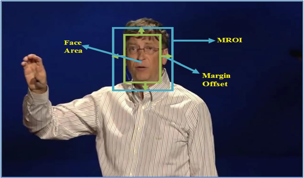 Face detection and tracking using hybrid margin-based ROI techniques