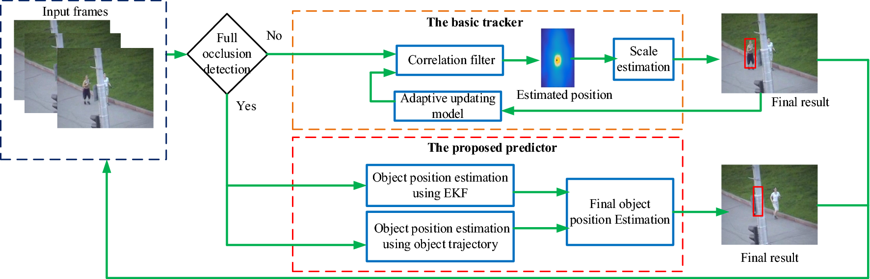 Real-time object tracking based on an adaptive transition model and