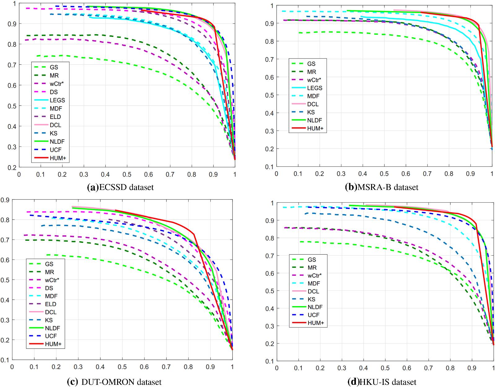 Salient object detection via hybrid upsampling and hybrid