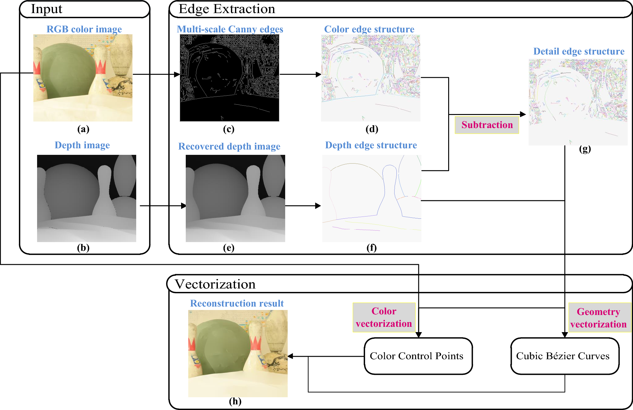Depth-aware image vectorization and editing | SpringerLink