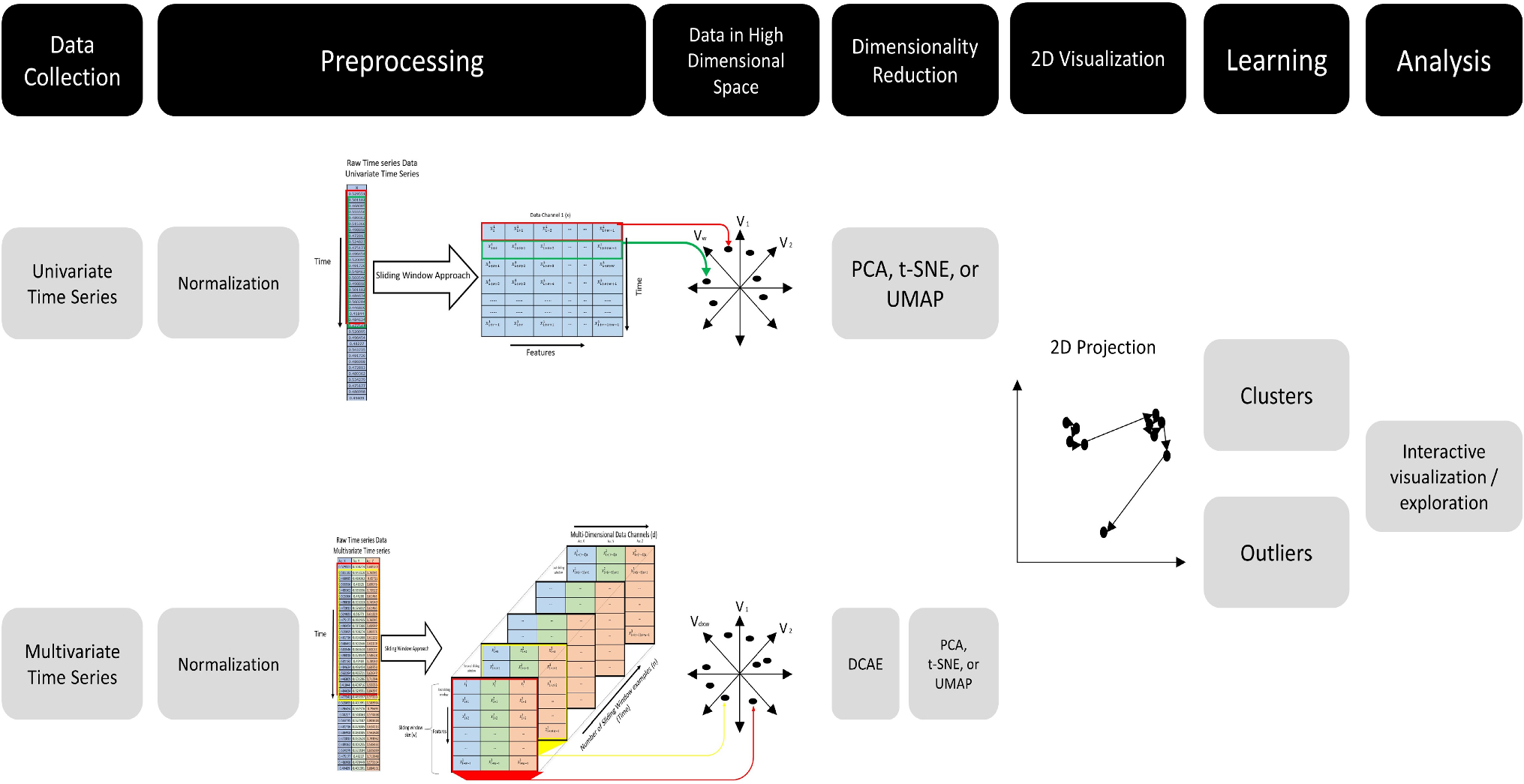 TimeCluster: dimension reduction applied to temporal data