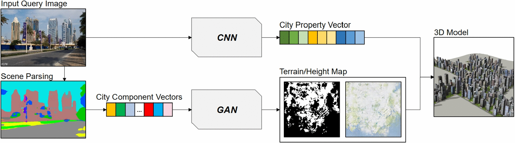 CityCraft: 3D virtual city creation from a single image | SpringerLink