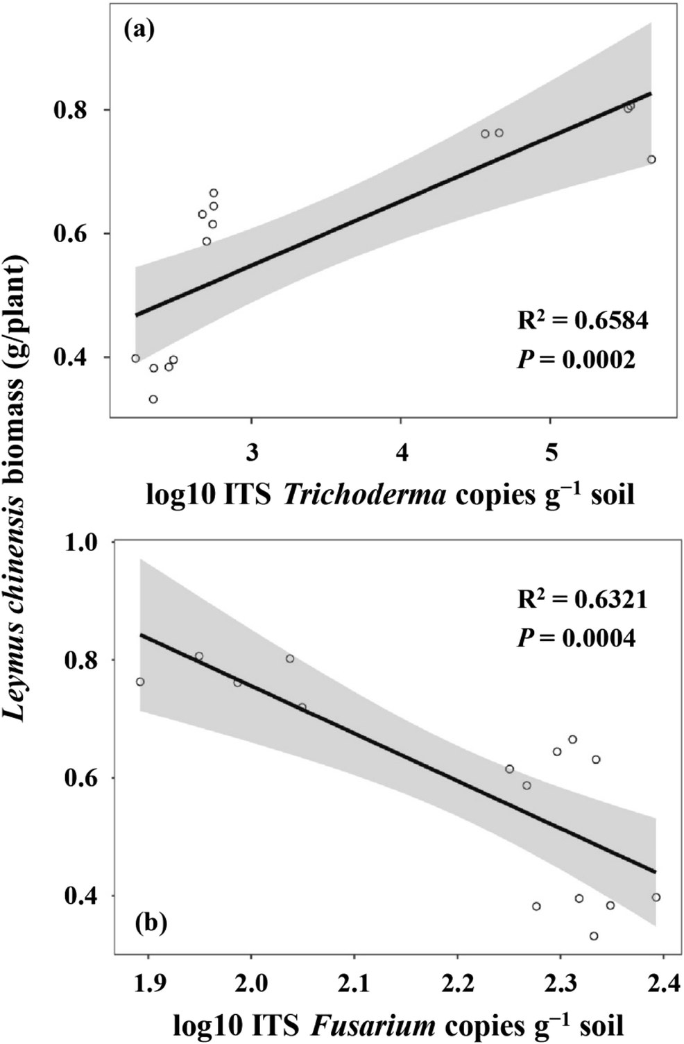 Trichoderma improves the growth of Leymus chinensis | SpringerLink
