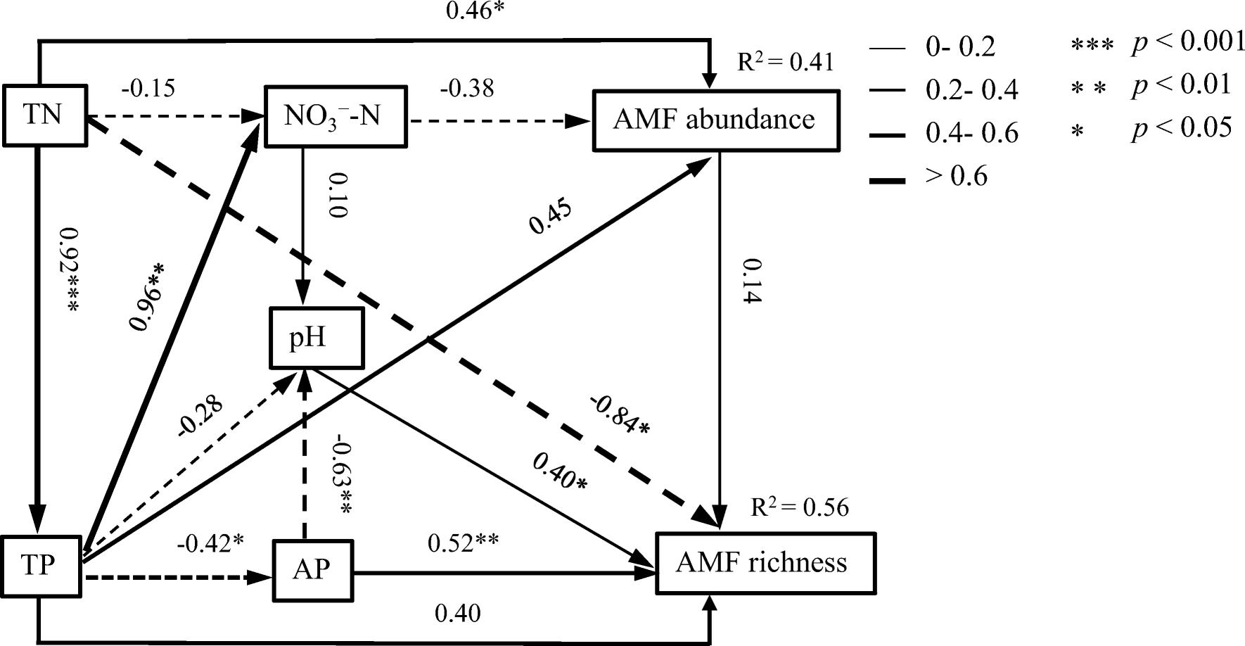 Amf Bz arbuscular mycorrhizal fungi abundance was sensitive to