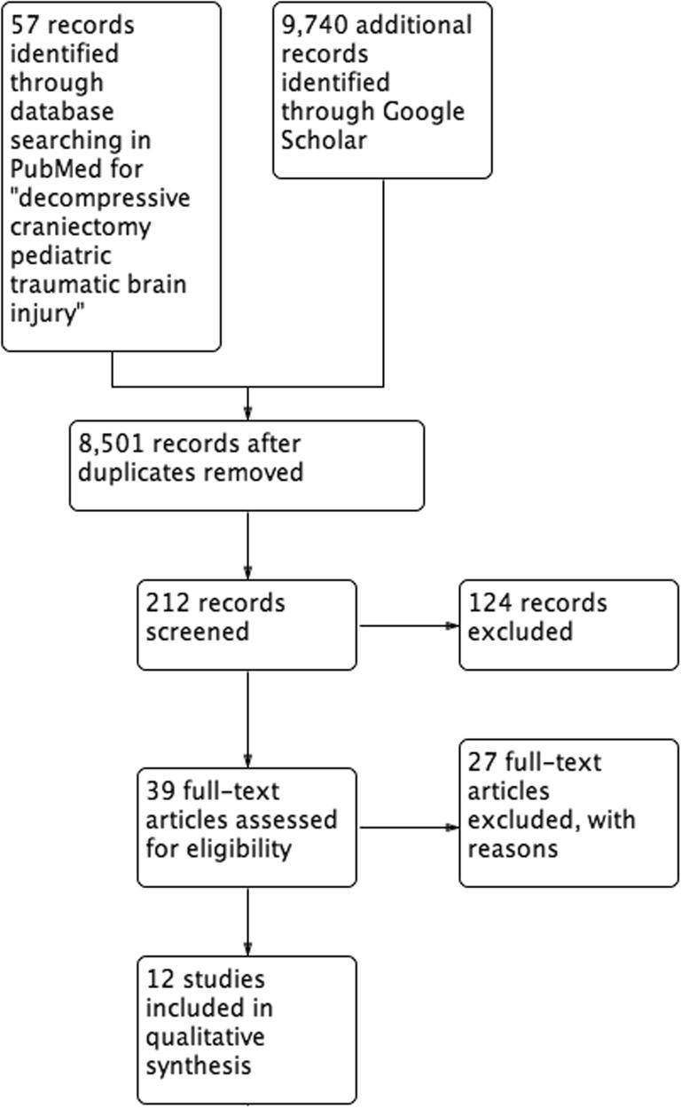 Decompressive craniectomy in paediatric traumatic brain injury: a