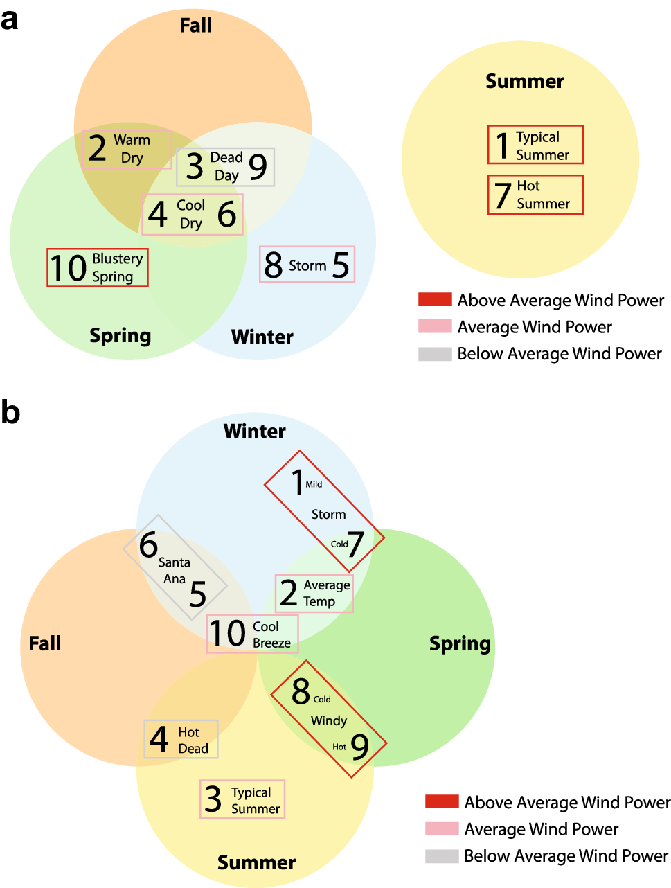 Wind Energy Variability And Links To Regional Synoptic Scale Power Diagrams Open Image In New Window