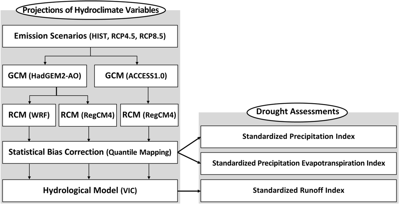 d8b1005c7fc7b A comparative assessment of climate change impacts on drought over ...
