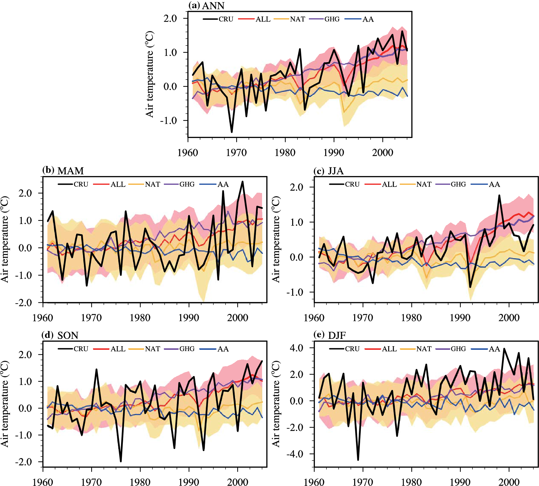 Detecting human influence on the temperature changes in
