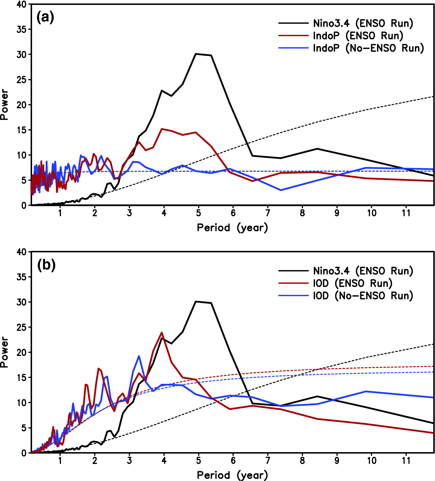 Covariations between the Indian Ocean dipole and ENSO: a modeling