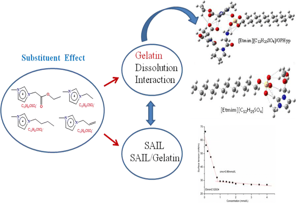Dodecyl sulfate-based anionic surface-active ionic liquids