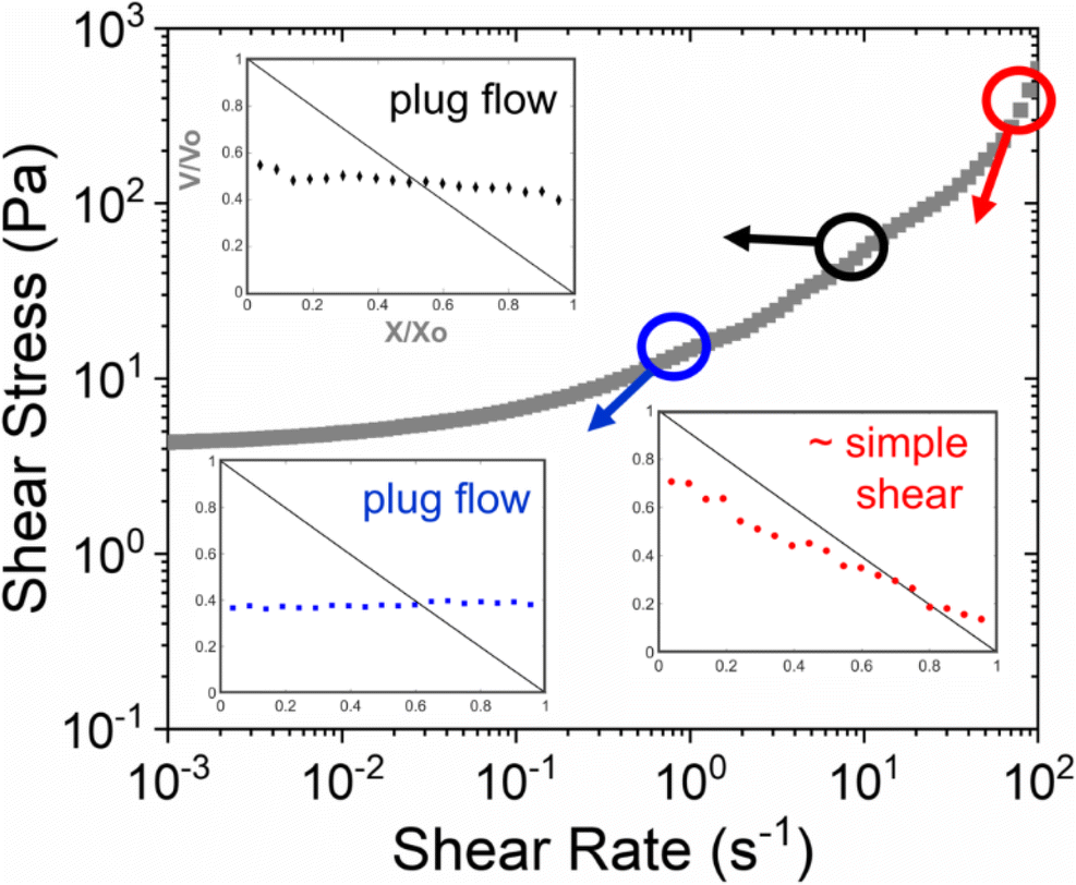 Rheo-physical characterization of microstructure and flow behavior