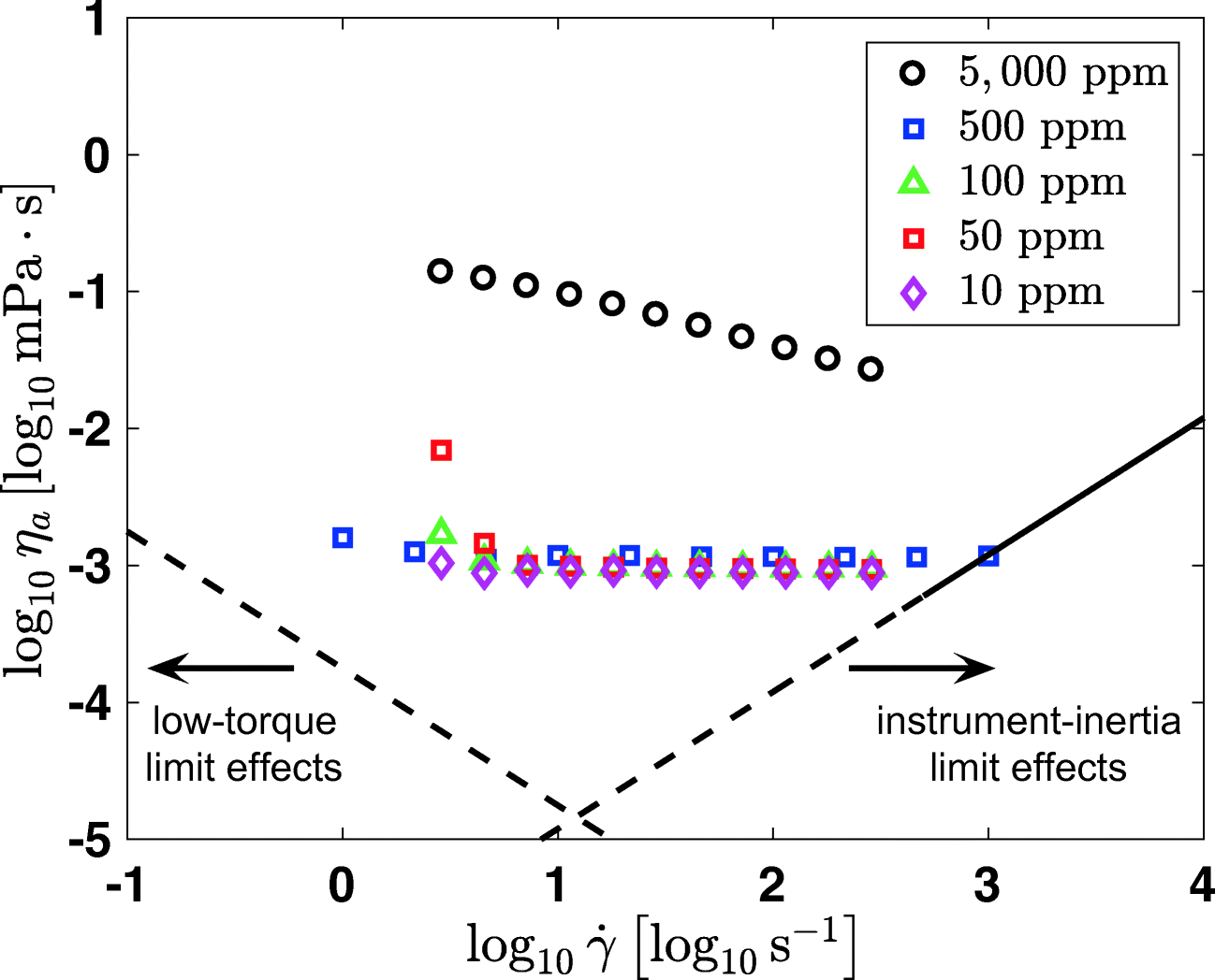 Investigating the dynamics of droplet breakup in a