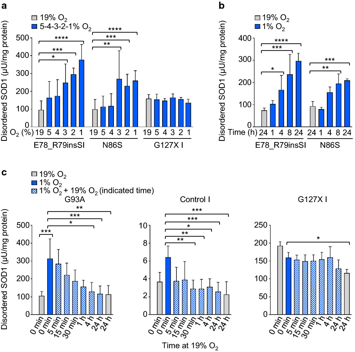 The molecular pathogenesis of superoxide dismutase 1-linked