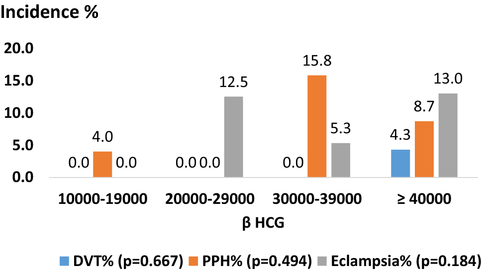 Association between serum beta-human chorionic gonadotropin and
