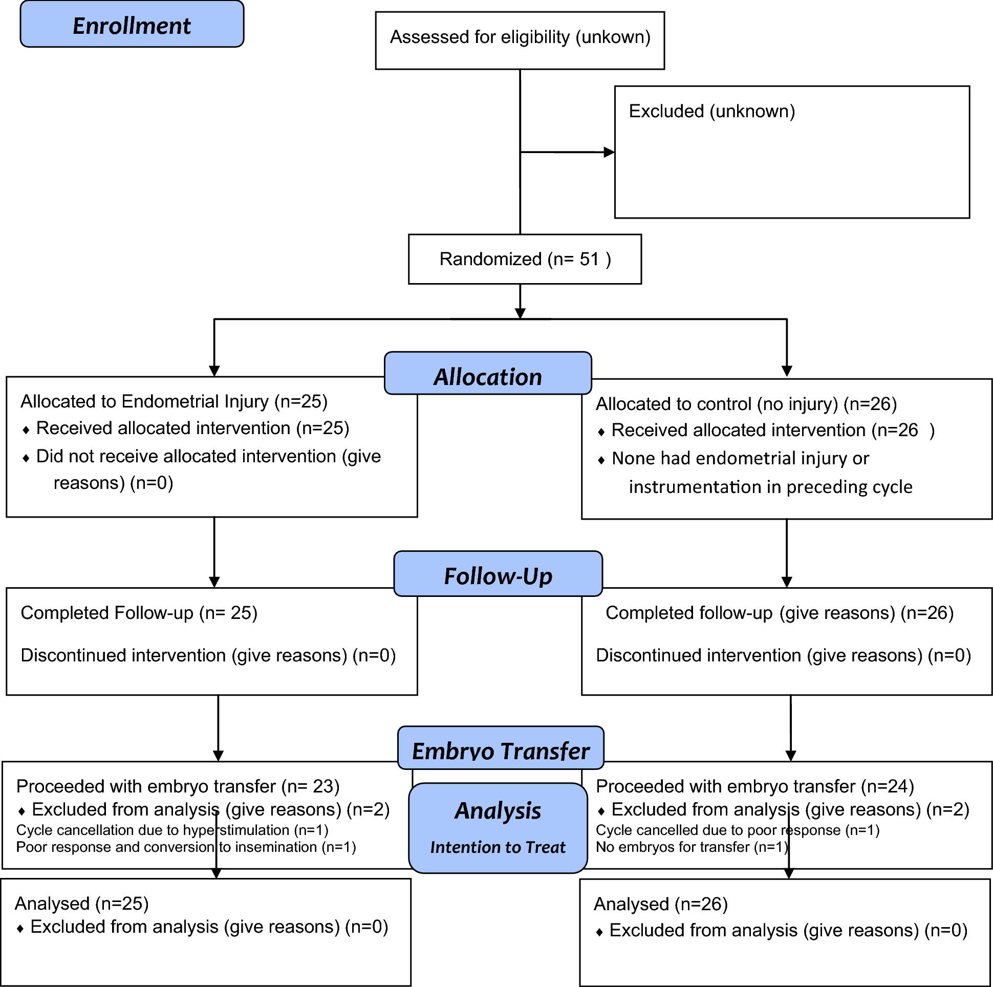 Effect of endometrial injury on in vitro fertilization pregnancy