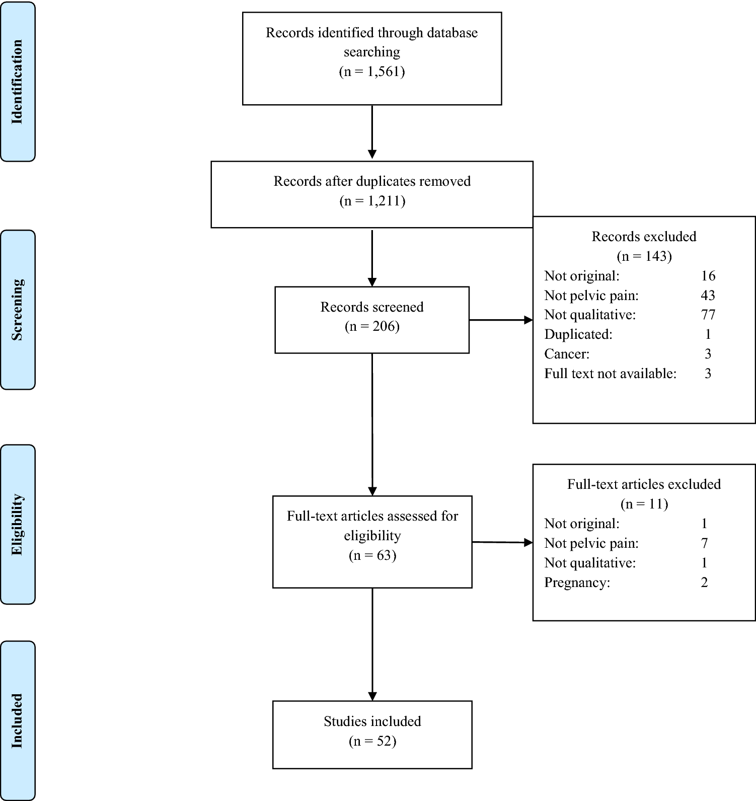 Current usage of qualitative research in female pelvic pain