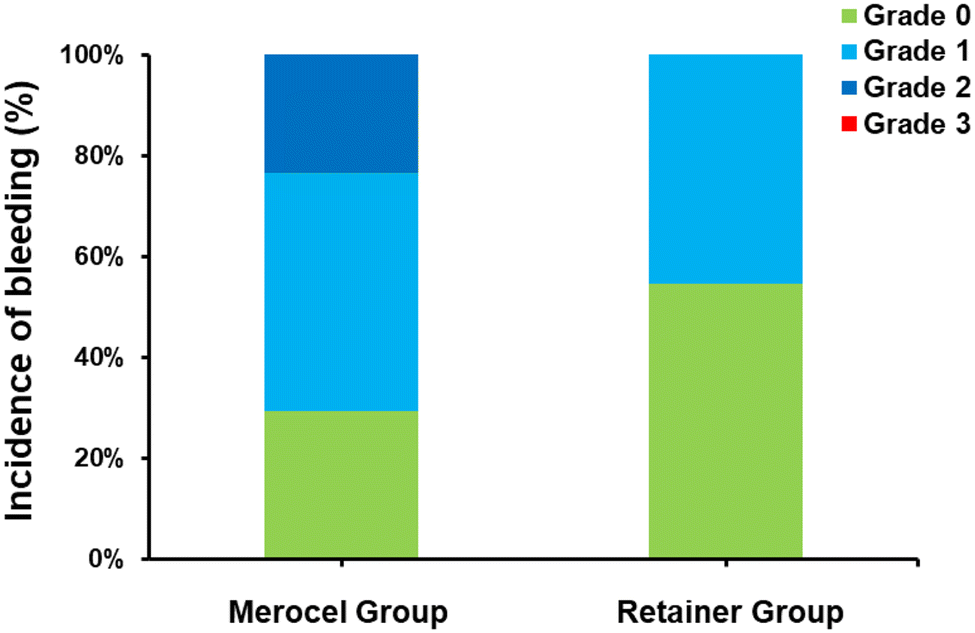 Comparative study of nasal septal retainer and nasal packing