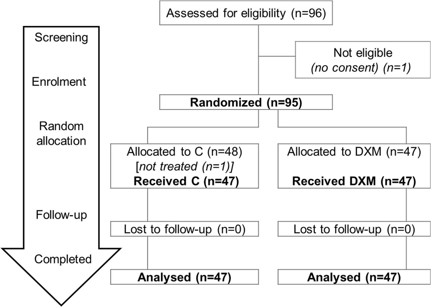 Randomized clinical trial to compare the efficacy to improve