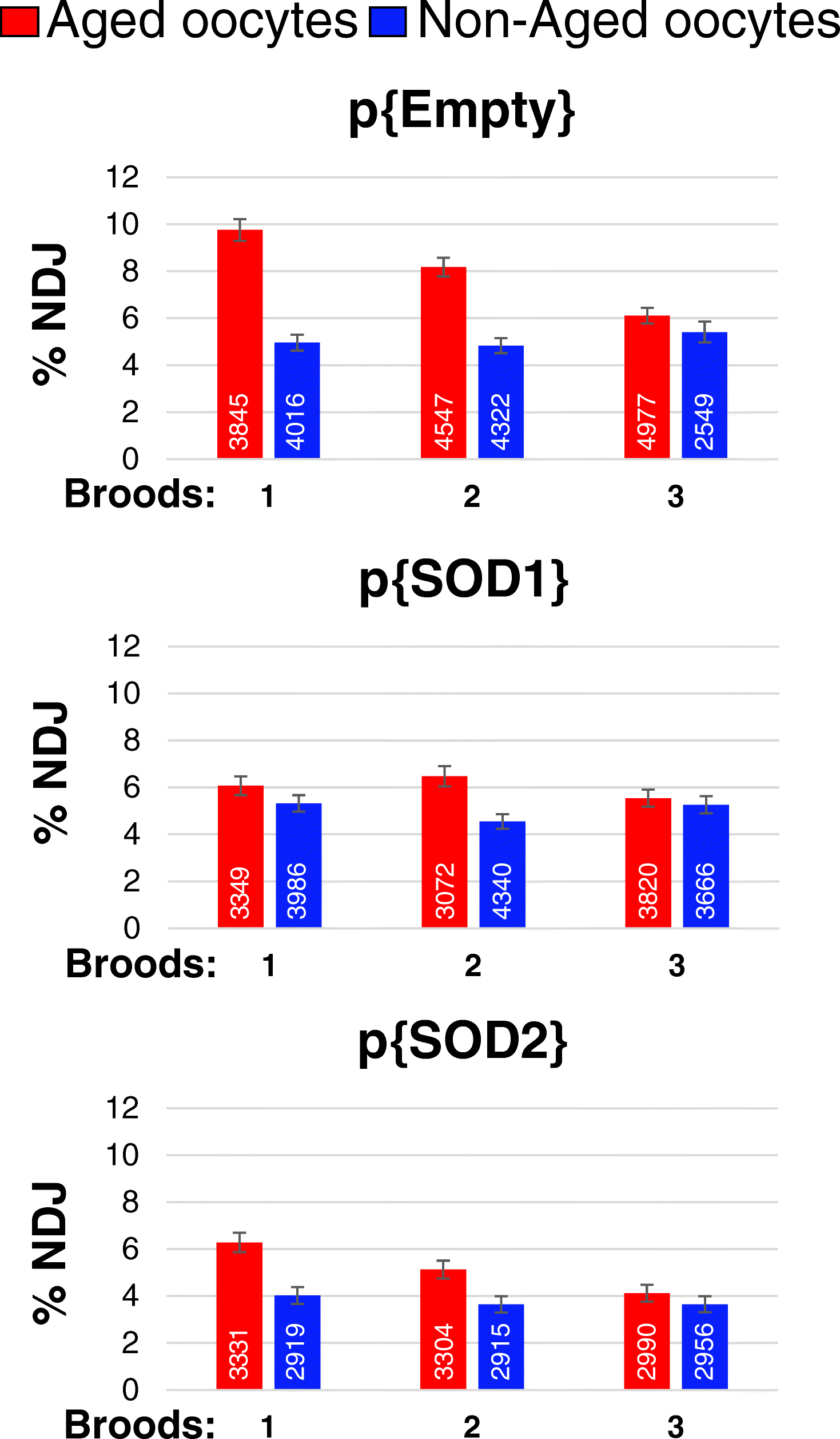 Increased levels of superoxide dismutase suppress meiotic