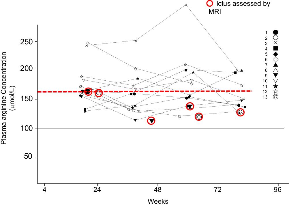 Therapeutic regimen of l-arginine for MELAS: 9-year