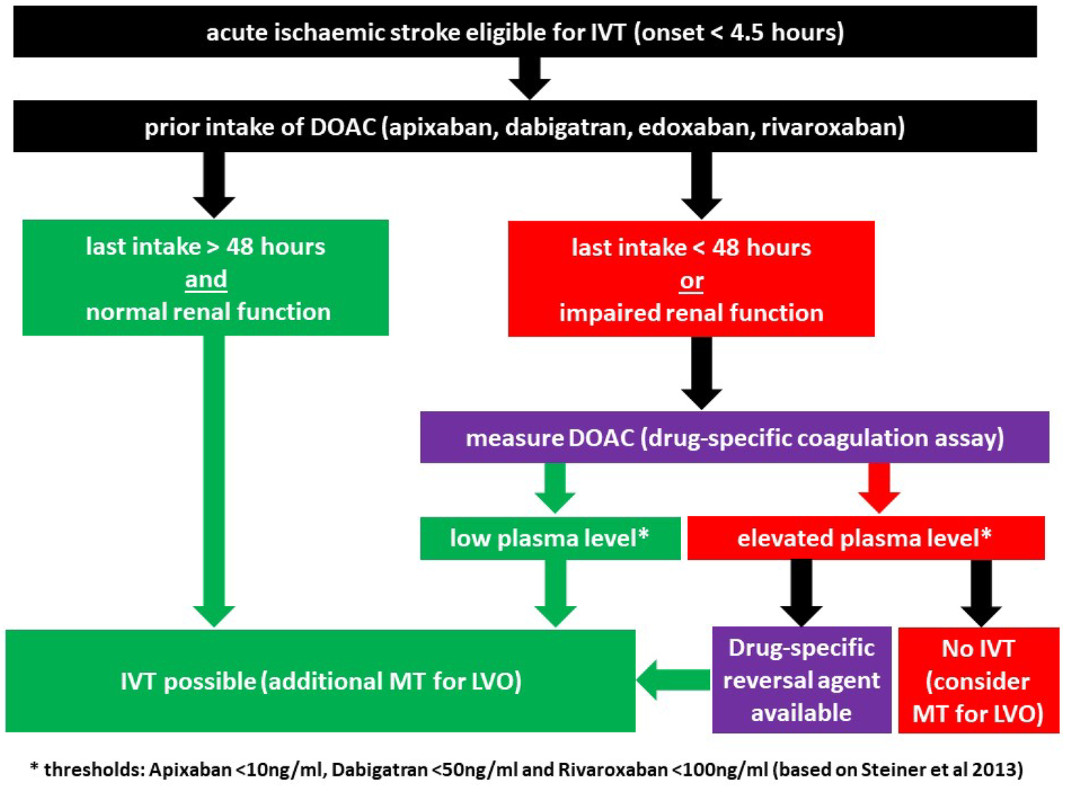 Management of patients with stroke treated with direct oral ...