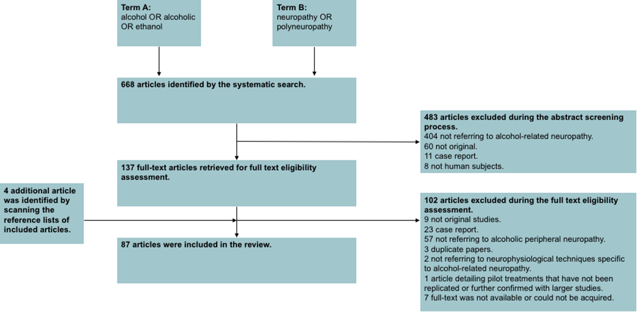 c5513a23fe Alcohol-related peripheral neuropathy: a systematic review and meta ...
