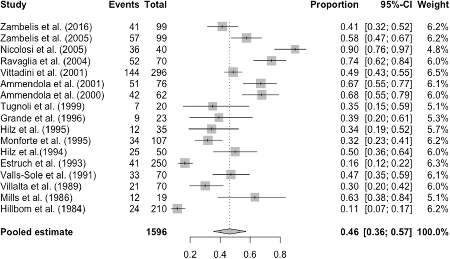 Alcohol-related peripheral neuropathy: a systematic review