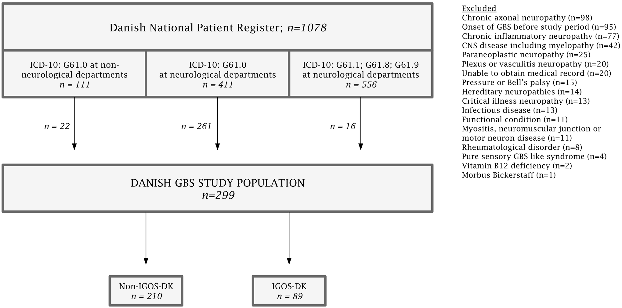 icd 10 code for guillain barre syndrome