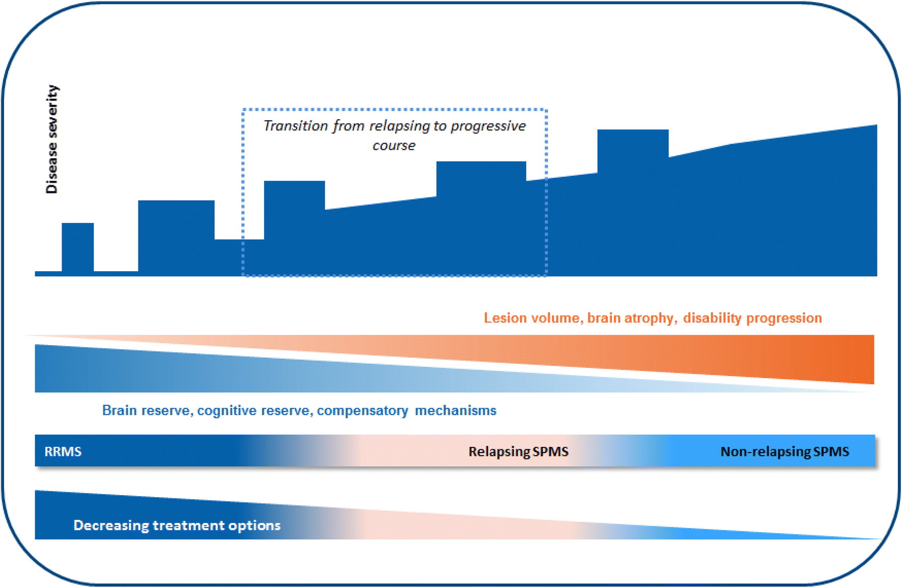A focus on secondary progressive multiple sclerosis (SPMS