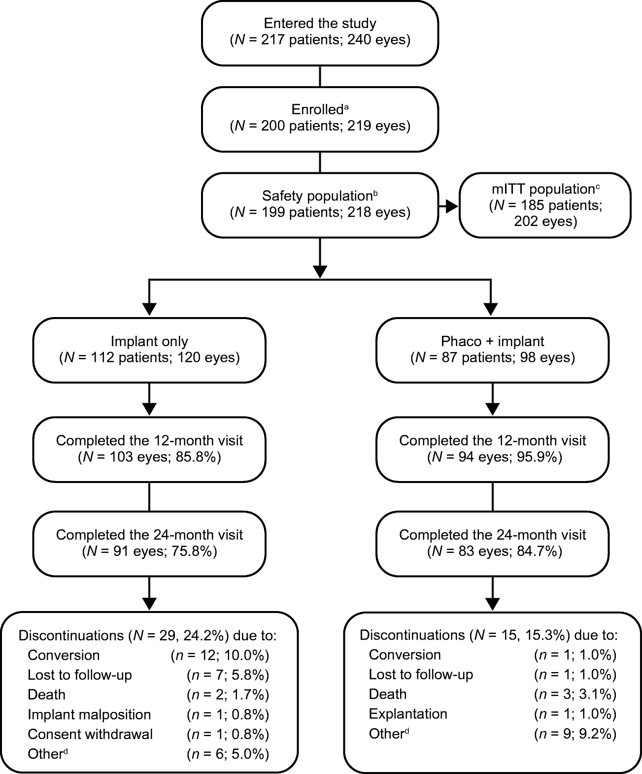 Two-year results of a multicenter study of the ab interno gelatin