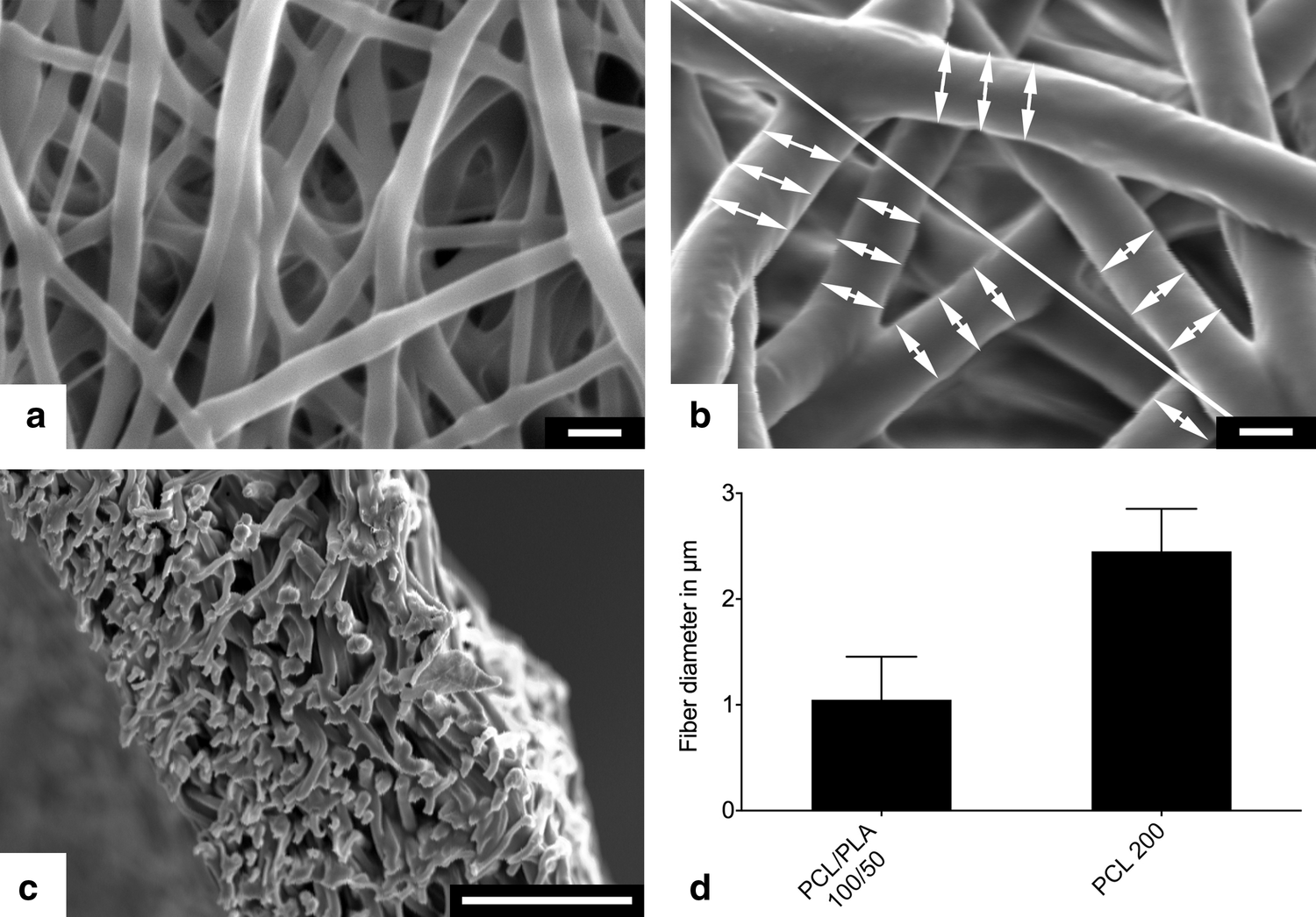 Histological processing of un-/cellularized thermosensitive