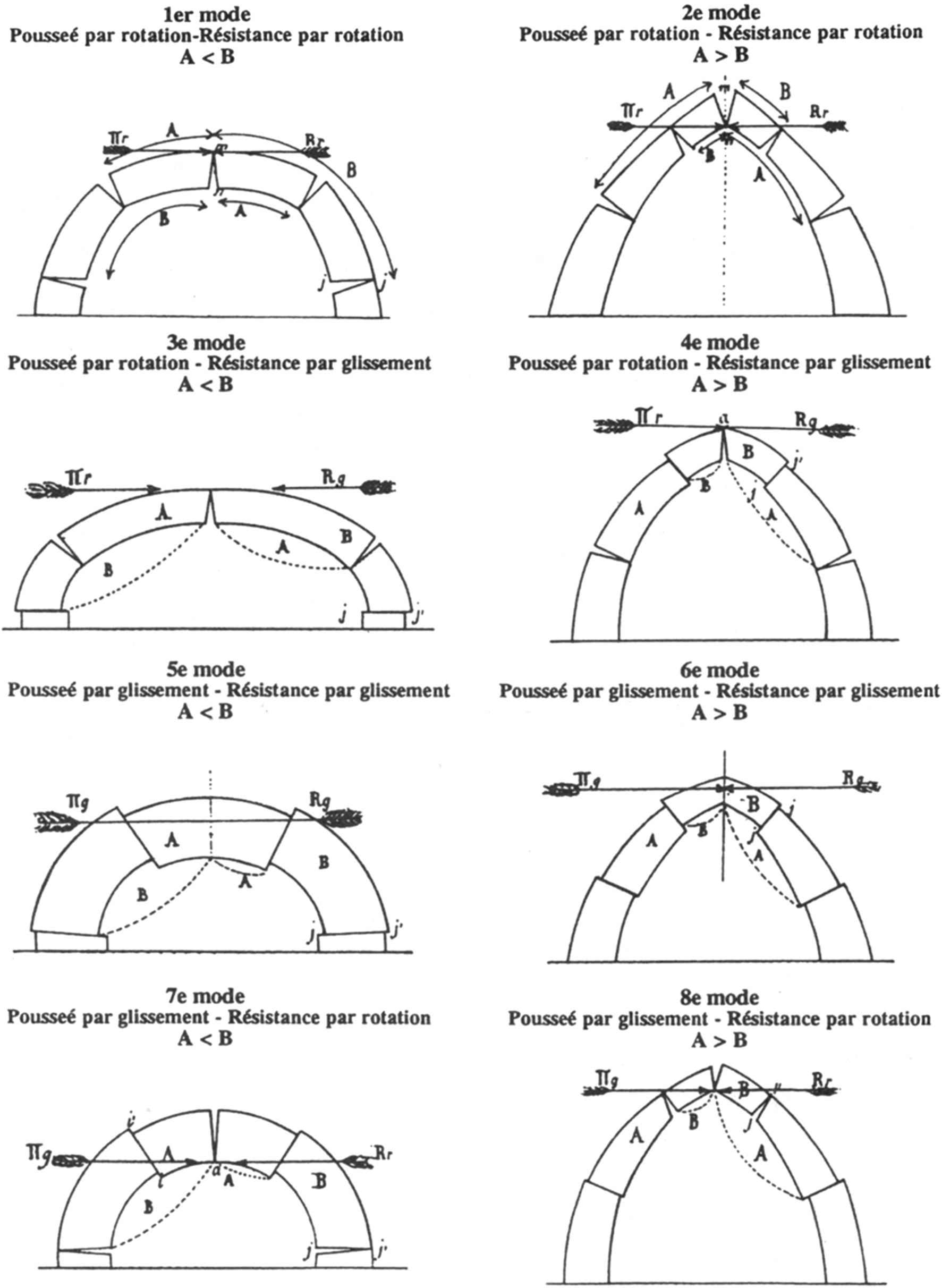 Looking at the collapse modes of circular and pointed