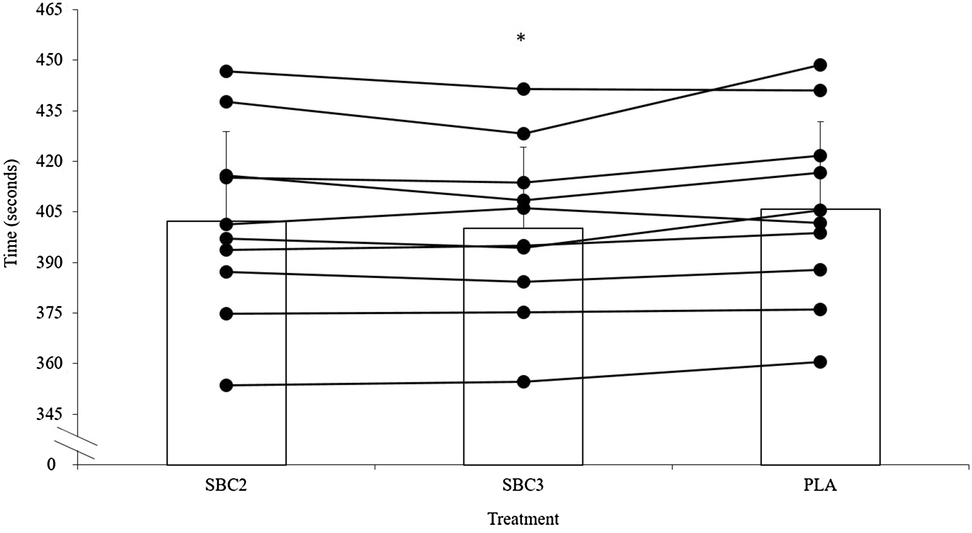 The influence of alkalosis on repeated high-intensity
