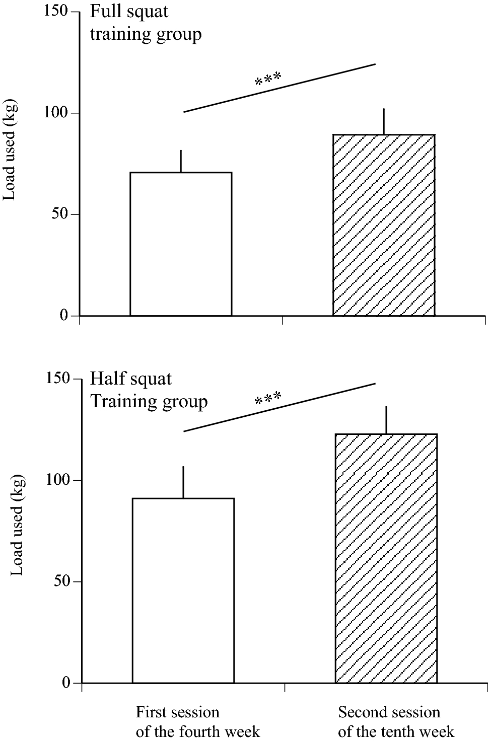Effects of squat training with different depths on lower limb muscle