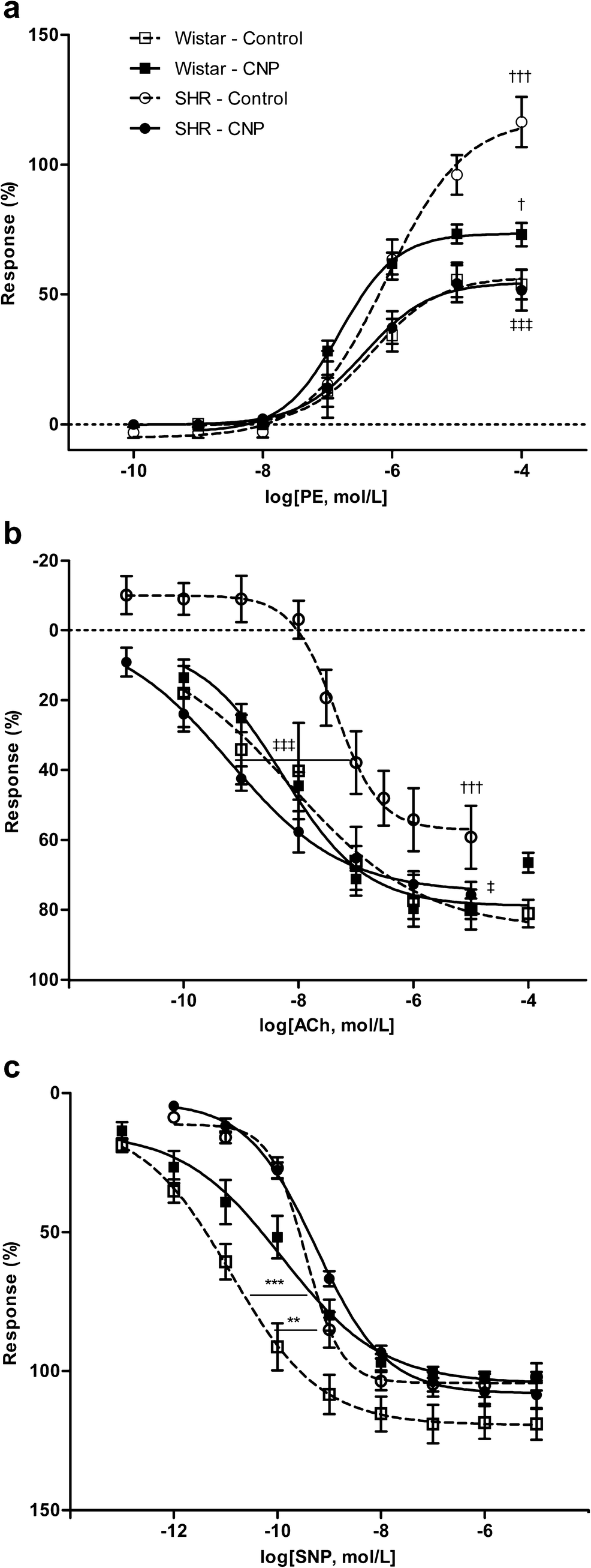 Chronic treatment with C-type natriuretic peptide impacts