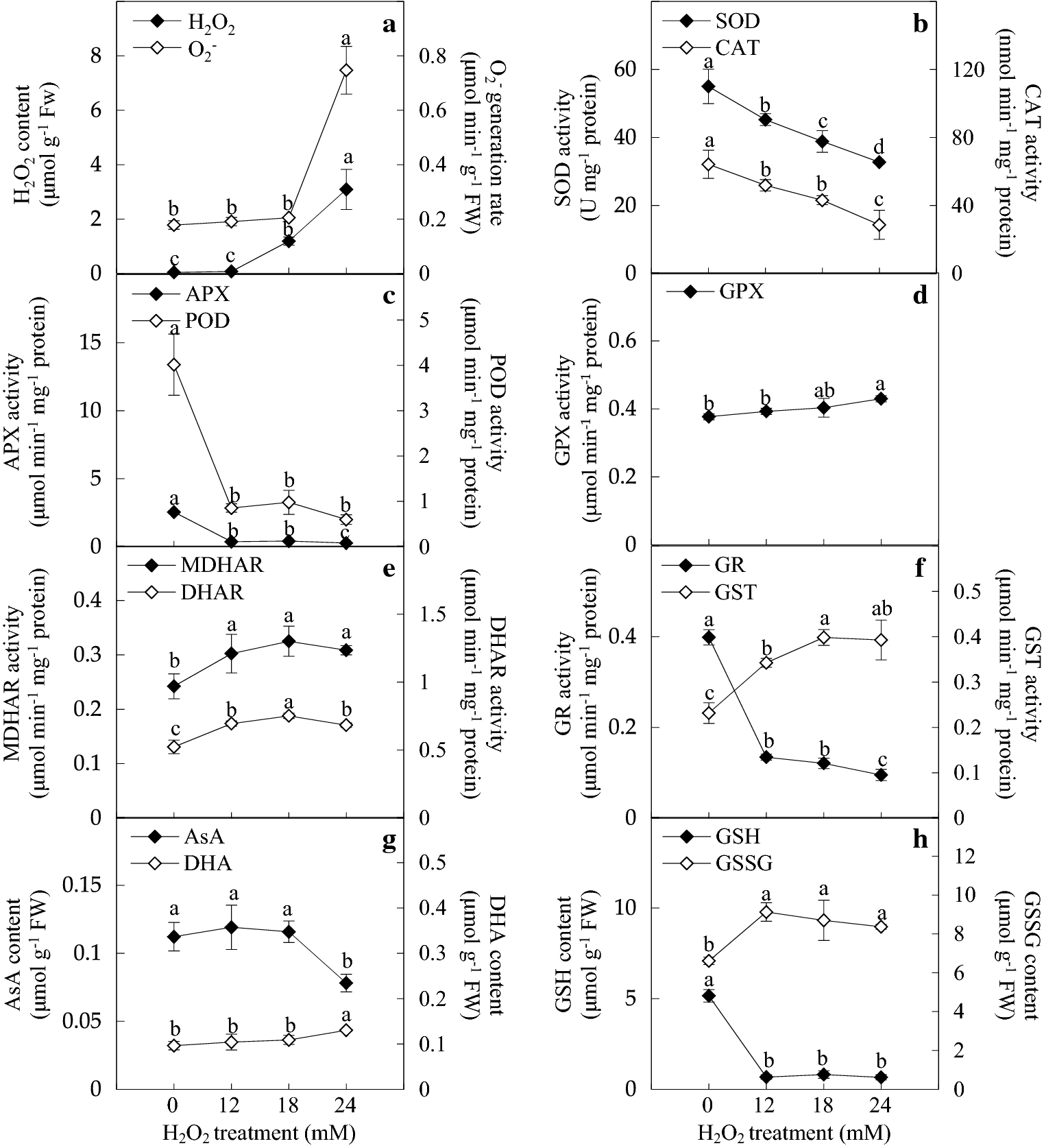 Proteomic discovery of H2O2 response in roots and functional