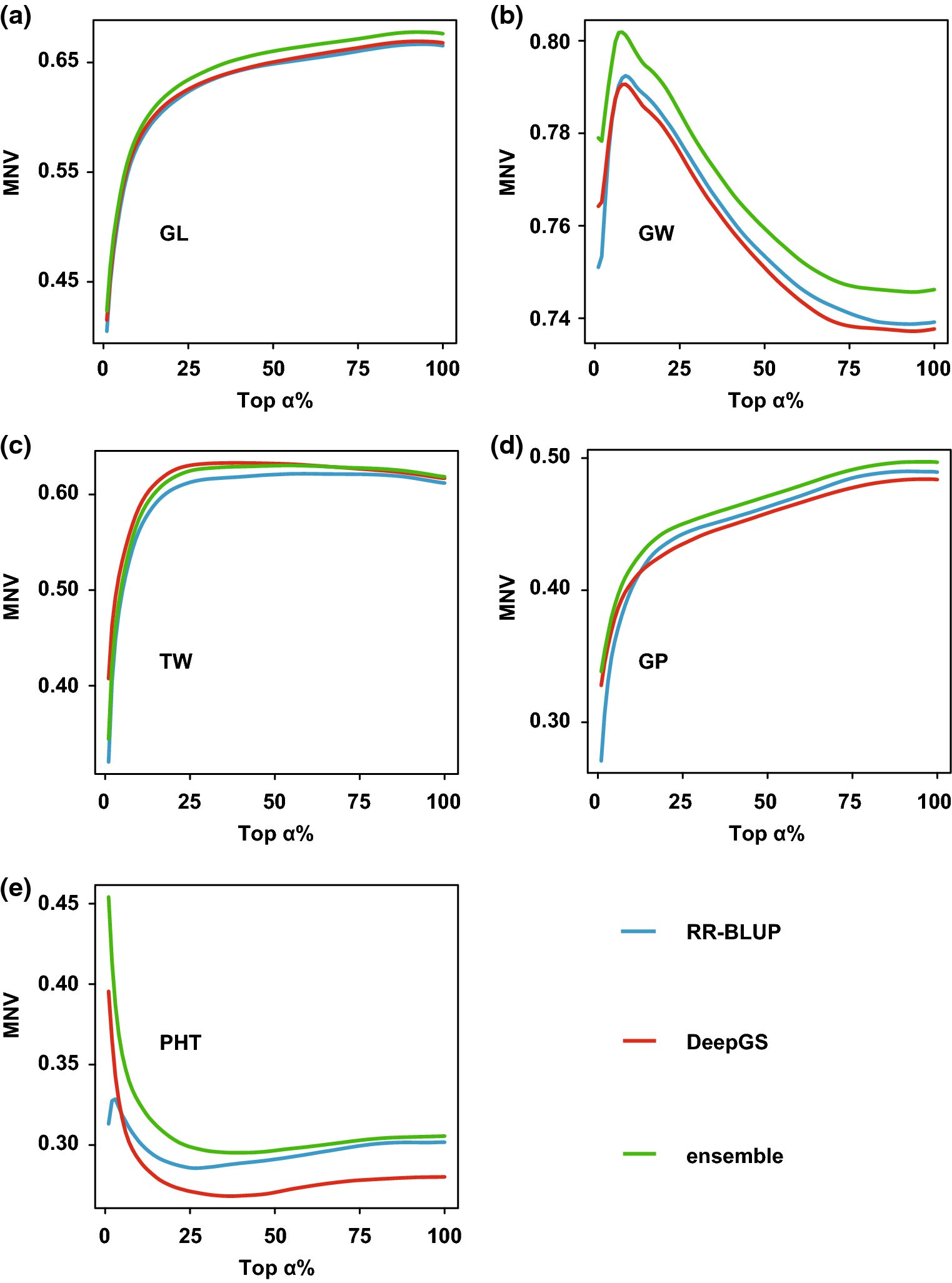 A deep convolutional neural network approach for predicting