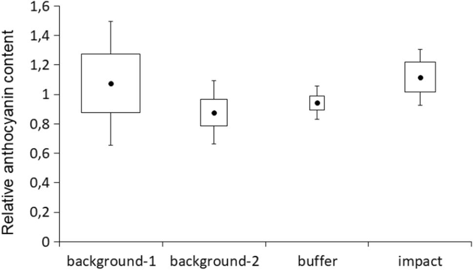 Biochemical and genetic polymorphism of Bromopsis inermis