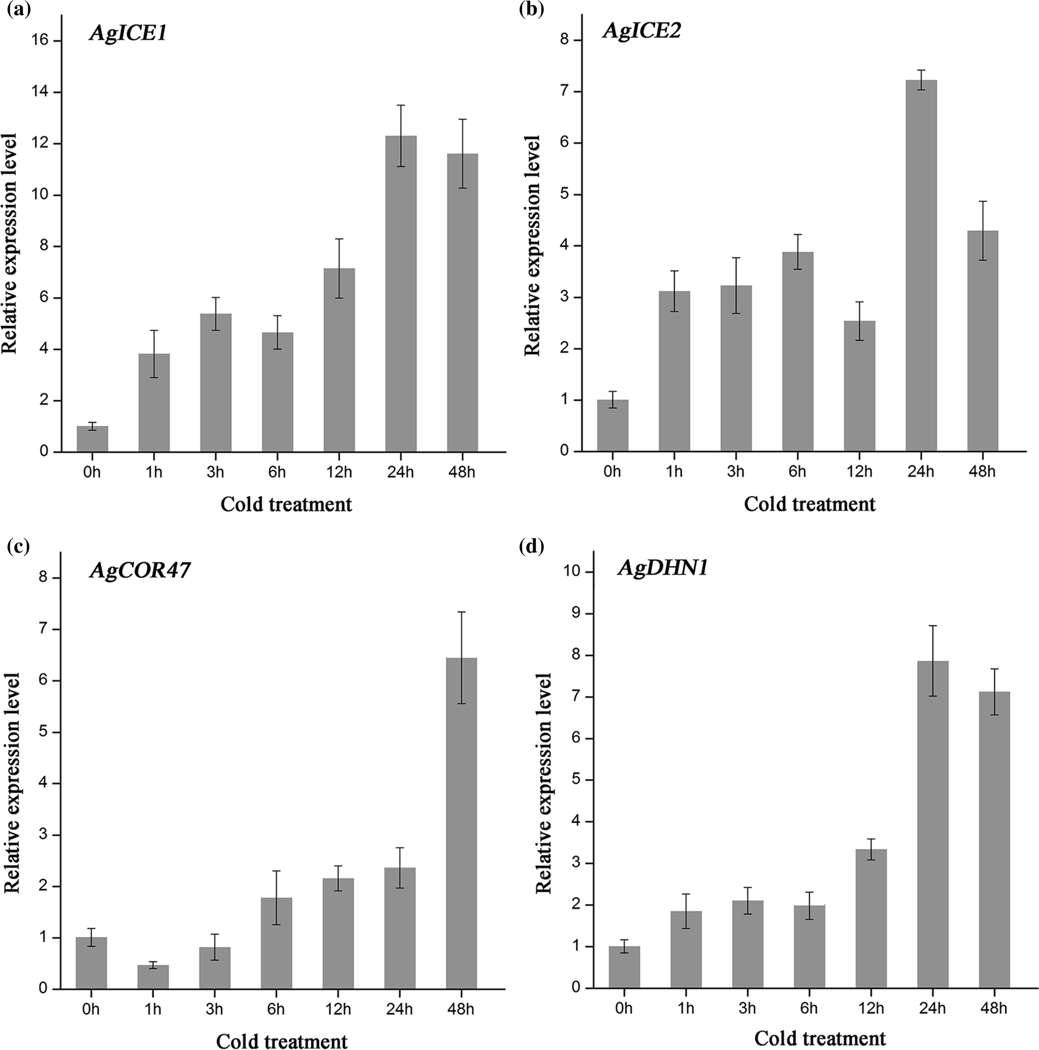 Genomic identification of AP2/ERF transcription factors and