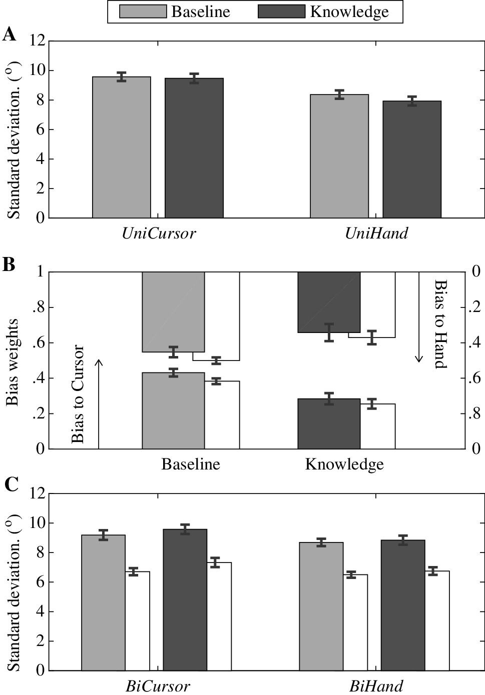 Explicit knowledge of sensory non-redundancy can reduce the