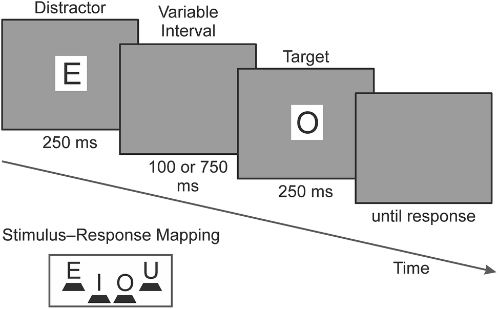 The time course of distractor-based response activation with