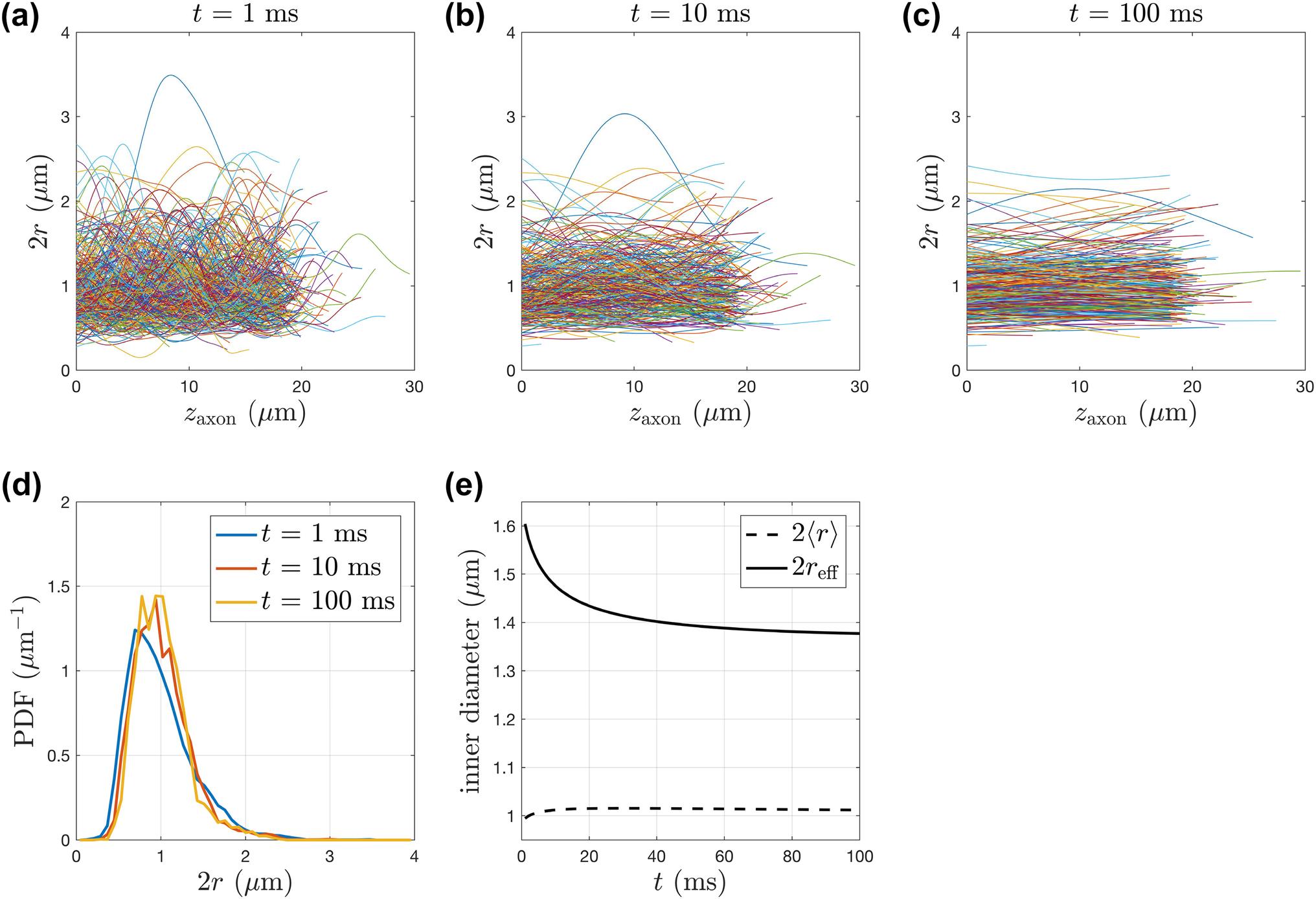 Along-axon diameter variation and axonal orientation
