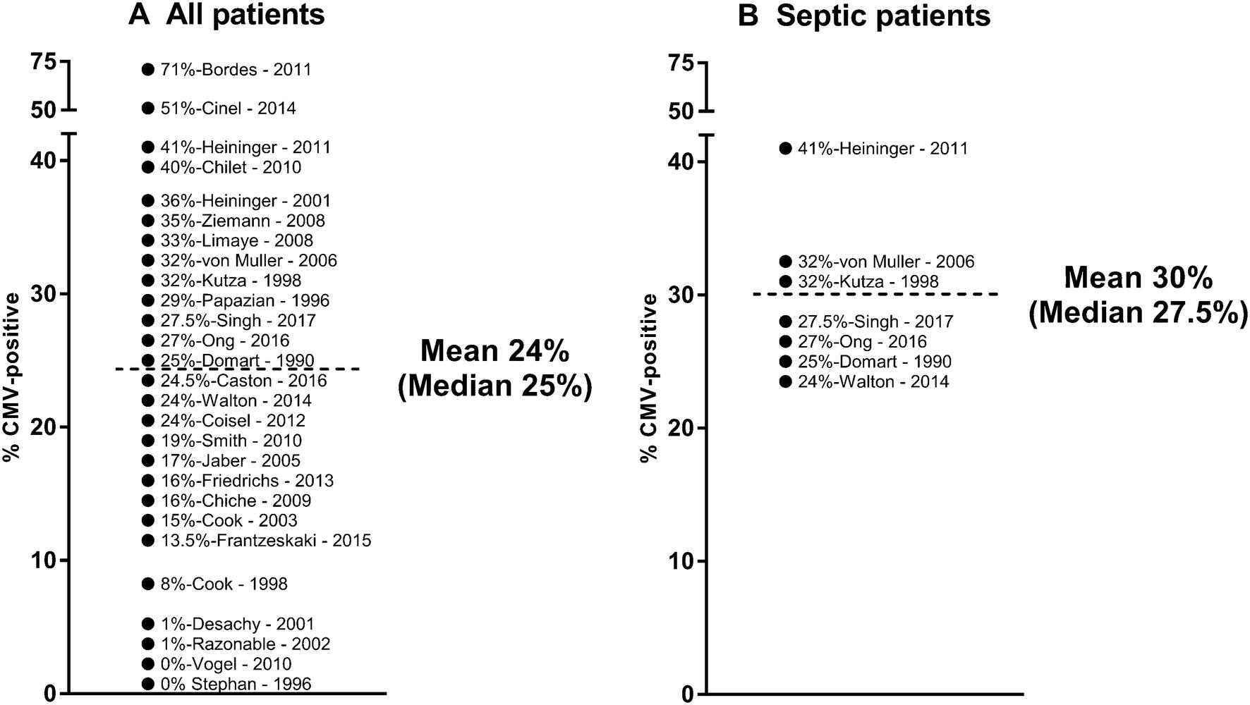 Impact of cytomegalovirus load on host response to sepsis