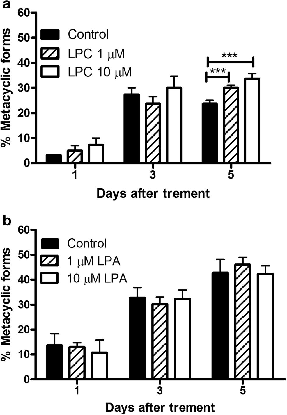 Bioactive lipids regulate Trypanosoma cruzi development